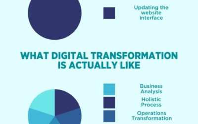 What people think digital transformation is like
